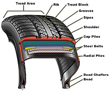 how to check your tyres car care publisher car tips and tricks. Black Bedroom Furniture Sets. Home Design Ideas